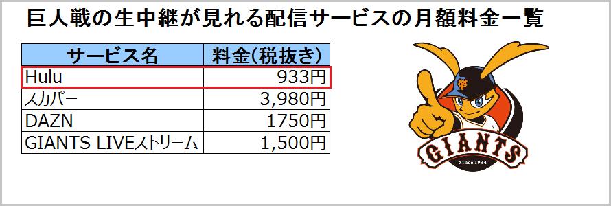 巨人戦ライブ視聴サービス月額料金一覧